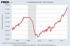 Us Futures Chart The Future Of The Us Economy In One Chart Business Insider