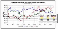 Corn Prices 2015 Chart U S Corn Weekly Price Outlook And Fundamental Review