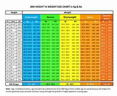 Bpd Chart And Female How Much Should I Weigh For My Height Amp Age Weight Chart