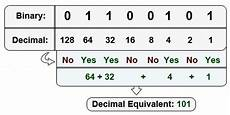 4 Digit Binary Chart Binary Digits In Decimal Stack Overflow