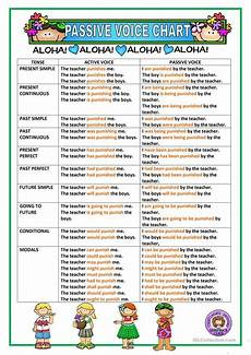 Active And Passive Rules Chart Passive Voice Chart Worksheet Free Esl Printable