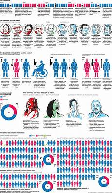 Horror Movie Body Count Chart Random Cool A Graphic Of Every Kill In The Texas