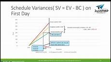 Earned Value Example Spreadsheet What Is Earned Value Management Examples Of Earned Value