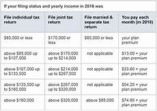Medicare Part D Premium 2019 Chart What Is Medicare Part D And How Much Does It Cost Grace