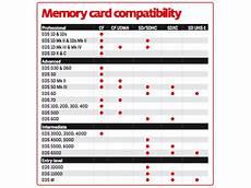 Canon Toner Compatibility Chart Memory Card Compatibility Chart For Canon Dslrs Camera