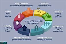 Whole Brain Child Ages And Stages Chart Erik Erikson S Stages Of Psychosocial Development