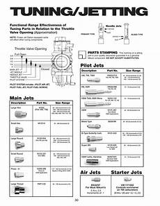 Carb Main Jet Size Chart Sudco Intl Corp Jetting Assistance