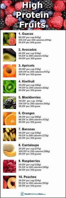 Most Protein Food Chart Top 10 Fruits High In Protein Healthy Protein Snacks