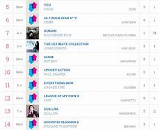 Uk Midweek Chart Midweek Chart Position For Spooky Action Paul Draper