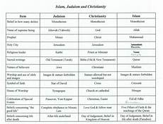 Difference Between Religions Chart Judaism Philosophy Amp Religion