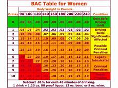 Weight Alcohol Tolerance Chart How Many Drinks Will Get You A Dui Chart Kent Oh Patch