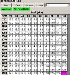 E85 Air Fuel Ratio Chart Air Fuel Ratio Harley Davidson Forums