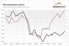 Oil Price 2018 Chart Upside Risk For Gold In 2018 Seeking Alpha