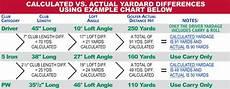 Hybrid Golf Club Degree Chart Golf Club Yardage And Specification Chart Ralph Maltby