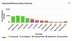 Sales Projections Your Sales Forecast Is Probably Wrong So I Ve Written
