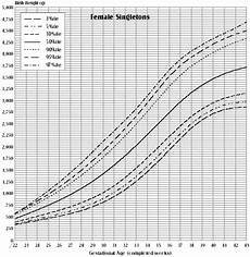 Gestational Size Chart Percentile Birth Weight For Gestational Age Canada Ca