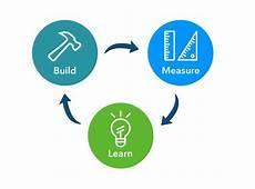 Lean Startup Methodology Lean Startup Methodology Sodio Technologies Mobile App