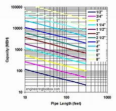 Natural Gas Line Capacity Chart Natural Gas Pipe Sizing