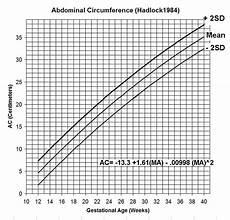 Ultrasound Percentile Chart Estimation Of Fetal Weight