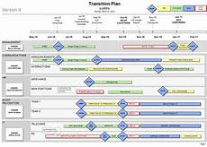 Transition Timeline Template How To Create A Transition Plan For Your Organisation