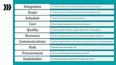 Project Management Knowledge Areas 10 Knowledge Areas Of Project Management Pmbok 6 With