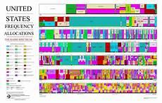 Cable Tv Frequency Spectrum Chart Original File 6 300 215 4 031 Pixels File Size 334 Kb