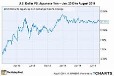 Dollar Vs Japanese Yen Chart 3 Reasons Aflac S Stock Could Fall Afl