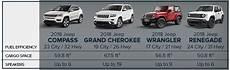 Jeep Wrangler Model Comparison Chart Compare Jeep Models Corwin Cdjr Springfield Mo