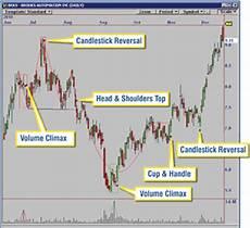 Chart Pattern Recognition Software Omnitrader Chart Pattern Recognition