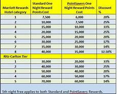 2019 Marriott Vacation Club Points Chart Marriott Pointsavers Reward Chart