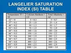 Langelier Saturation Index Chart Understanding Pool Amp Spa Water Testing