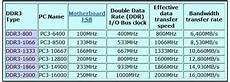 Ddr3 Ram Frequency Chart Ram Memory Ddr Ddr2 Ddr3 Ddr4 Pc Buyer Beware