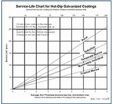 Dip Galvanizing Thickness Chart Dip Galvanizing Hdg Long Live Services Dip