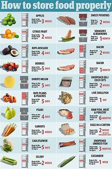 Restaurant Refrigerator Storage Chart How To Store Food Properly So It Doesn T Go Off Daily