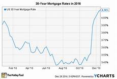 30 Year Mortgage Rates Chart Calculator Selling A Home In 2017 Here S What You Need To Know The