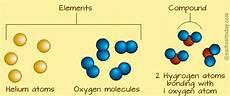 Molecule Vs Atom Atoms Vs Elements Science 7 At Fms