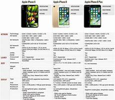 Iphone 8 And Iphone X Comparison Chart Compare Iphone X Vs Iphone 8 Plus Vs Iphone 8