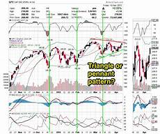 What Is Eps In Stock Chart Chart Analysis All Things Stocks Medium