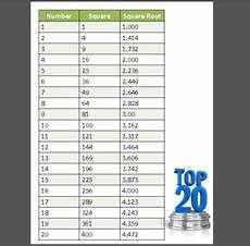 Square Root Chart 1 To 500 Square Numbers Square Roo By Learning Without Limits