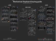 Mechanical Keyboard Switches Chart Mechanical Keyboard Overviews Mechanicalkeyboards