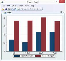 Sas Bar Chart Two Variables Bar Chart With Multiple Bars Graphed Over Another Variable