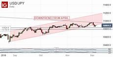 Dollar Vs Japanese Yen Chart Japanese Yen Snaps Dollar Uptrend At Last Uk Polls Boost