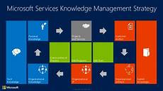 Microsoft Knowledge Management What Is Microsoft S Strategy