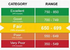 Credit Number Chart Your Credit Score Is Not Just Numbers What Your Credit
