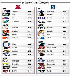 Team By Team Depth Charts Nfl Your Official 2016 2017 Projected Nfl Standings Daily Snark