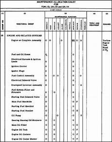 Mac Chart Army Al0993 Lesson 4