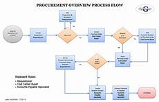 Procurement Flow Chart Example Purchasing And Receiving Main Campus Research