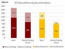 Stock Broker Salary Banking Versus Brokerage Firms