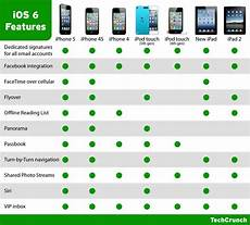 Ios 5 Compatibility Chart Ios 6 Is Now Available Here S What Features Your Idevice