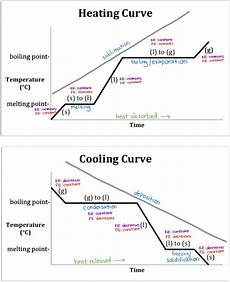Cooling Curve Heating And Cooling Worldwise Tutoring